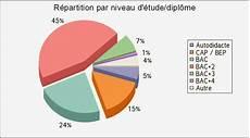 Commercial Vente Infographie Le Salaire Du Vendeur D