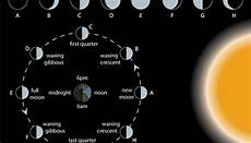 Definition Of Phases Of The Moon Sciencing