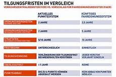2 Punkte In Flensburg - flensburg 228 ndert punkte kartei das quot punkte tacho quot kommt