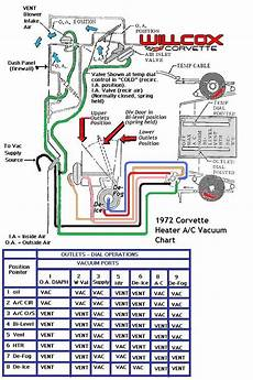1972 Corvette Wiring Harnes Diagram by 1972 Corvette Heater And Air Conditioning Vacuum Schematic