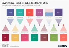 Infografik Living Coral Ist Die Farbe Des Jahres 2019