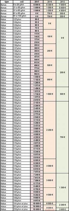 Petit Point Bonus Malus Pour 2017 Et Nouveaut 233 V 233 Hicules
