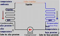refrigeracion domestica sistema de refrigeracion