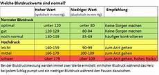 blut blutdruck hohen blutdruck fr 252 hzeitig erkennen