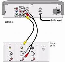 Hookup Diagrams Dvd Player Cable Box To Tv