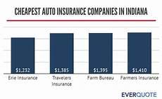 indiana car insurance companies cheap car insurance in indiana