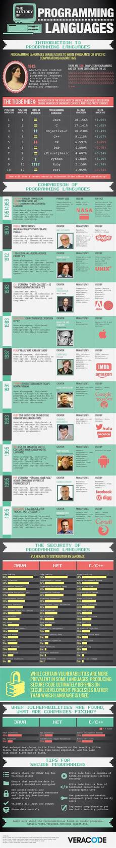 language history the history of programming languages infographic ca veracode