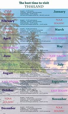 a guide to the weather in thailand by month pattaya unplugged