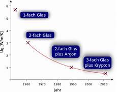Fenster Einfachverglasung Hoher Energieverlust