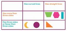 Carroll Diagrams Explained For Primary School Parents
