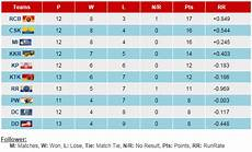 ipl points table cricket dialy bytes ipl points table 2011