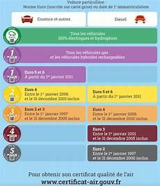www certificat air gouv vigneta auto franța obligatorie la strasbourg de la 1