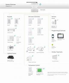 homeworks wiring diagram lutron radiora 174 2 components and compatible products lutron programing software dimmer switch