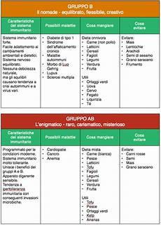 alimenti per gruppo sanguigno sulla dieta ab negativa gruppo sanguigno tiomoiroli ml