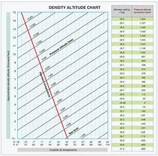 Higher Peak Altitude Chart Density Altitude Chart Roswell Flight Test Crew