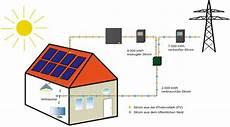 wie funktioniert eine photovoltaikanlage grundlagen