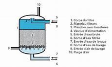 filtres lavables par air et eau simultan 233 s degremont 174