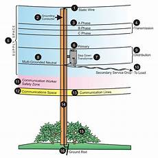 tywkiwdbi quot wiki widbee quot utility pole diagram