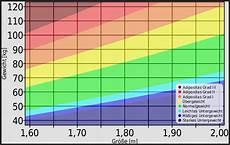 bmi tabelle frau bmi rechner