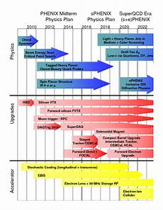 Complex Process Chart With Timeline Different