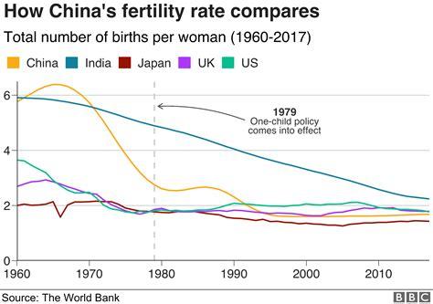 China s Fertility Rate