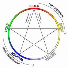 wu xing feng shui farben 5 elemente lehre leipzig halle