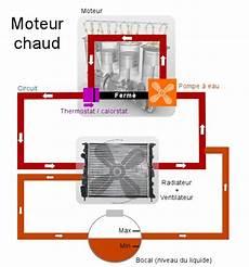 systeme de refroidissement refroidissement moteur il y a plusieurs techniques pour r