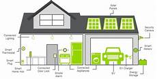 smart homes are we there are we there yet current state of the smart home market