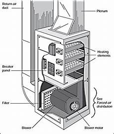 How To Troubleshoot Electric Furnace Parts Electric