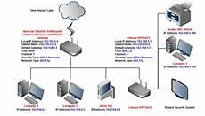 solved home network setup help motorola linksys linksys community