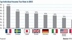 какие налоги с зарплаты платит работодатель в 2020 году