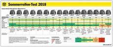 sommerreifentest 2018 ergebnisse autoreifenonline ch