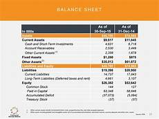 balance sheet 21 other current assets include incremental direct costs prepaid license fee and