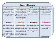 types of noun learning mat by eric t viking teaching