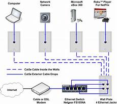 home network wiring diagram home automation home network home security systems