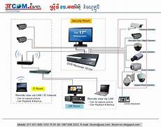 Cctv To Vga Wiring Diagram by Diagram Of Cctv Installations 3tcom Ivc Technology