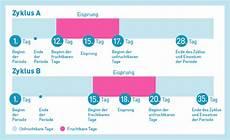 eisprung wann genau dein menstruationszyklus ob
