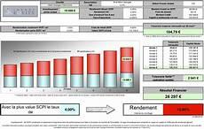 simulation assurance maaf scpi infivest