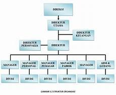 materi administrasi perkantoran struktur organisasi dan tugasnya