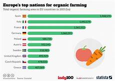 area top europe chart europe s top nations for organic farming statista
