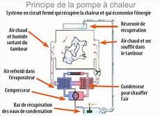Sechoir Condensation Pompe A Chaleur Energies Naturels