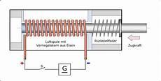 elektromagnet berechnen online up media gerhard kl 228 hn portfolio illustrationen