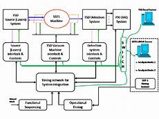 Block Diagram Of The Ts System Architecture Green