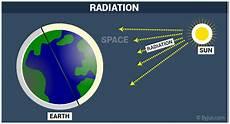 radiation definition types of radiation ionizing radiation non ionizing radiation