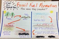 how are fossil fuels formed diagram world of reference