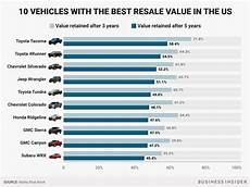 Car Resale Value List vehicles with best resale value according to kbb