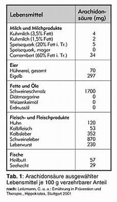 verbotsliste bei gicht rheuma ern 228 hrung bei rheuma schmerzen entz 252 ndungshemmende