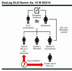 gesetzliche erbfolge kinder erb und pflichtteilsverzicht wirkt auch f 252 r abk 246 mmlinge