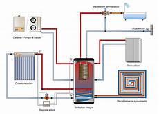 riscaldamento a pavimento caldaia gestione riscaldamento nuovi obblighi