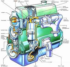 Moteur Typique Cycles Cylindres Types De Moteur